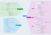 Mind map: Presentations Skills