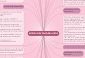 Mind map: MODELO-ENTIDAD-RELACION