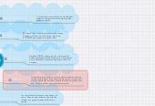 Mind map: 5 Principios Para DiseñarInterfaces de Usuario