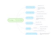 Mind map: Fisiología -> PSICOLOGIA