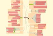Mind map: Landbrug og landboreformen