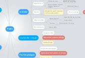 Mind map: Profils