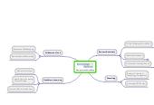 Mind map: Navigate the MindMap