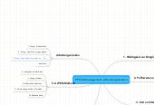 Mind map: PFK/Zeitmanagement, Arbeitsorganisation