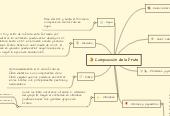 Mind map: Composición de la fruta