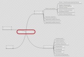 Mind map: Q&A Assignment 1