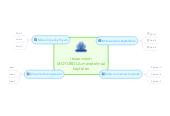 Mind map: Itsearviointi MOTOROLA-menetelmää käyttäen