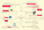 Mind map: Sir Ken Robinson: Do Schools Kill Creativity?