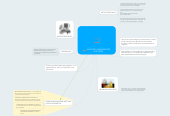 Mind map: NATIVOS E INMIGRANTES
