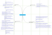 Mind map: Inteligencia de Negocios