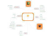Mind map: What makes a good