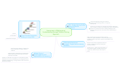 Mind map: Assessment of Mathematical Understanding through Problem-Solving Approach