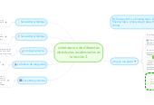 Mind map: sintetizacion de diferentesobstáculos evidenciados enla lección 2.