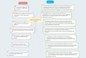Mind map: Programa de Educación Inclusiva