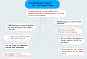 Mind map: Demonstrative Pronoun        This- That-These-Those
