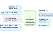 Mind map: ABC AprendizadoBaseado emCompetências noEnsino Superior