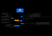 Mind map: how to create consciousness #singularity