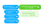 Mind map: Старший супермодератор Vidoq (Сергей)