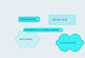 Mind map: PROPIEDADES DE LA ADICIÓN DE ENTEROS