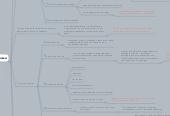 Mind map: Описание персонажа