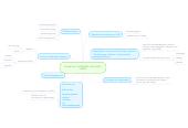 Mind map: Hvad har vi arbejdet med indtil videre