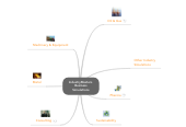 Mind map: IndustryMasters  Business Simulations