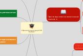 """Mind map: Образовательная среда НОУ """"ИСТОК""""."""