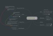 Mind map: The 7th of November 1944