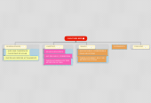Mind map: FLIGHTLESS BIRD