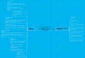 Mind map: PRICING IT RIGHT: STRATEGIES, APPLICATIONS AND PITFAILS.