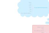 Mind map: Tech'n'Tapas: Videndelingsteknologier