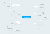 Mind map: English Resources
