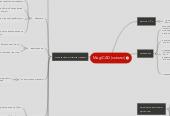 Mind map: MagiCAD (схемы)