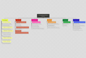 Mind map: Younger Body Medispa Sitemap
