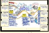 Mind map: Agenda