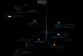 Mind map: TEORÍA DE CARTERAS La teoría de cartera es un modelo general para el estudio de la inversión en condiciones de riesgo, basado en que la decisión sobre cuál es la cartera de inversiones óptima se fundamenta en el estudio de la media y la variabilidad de los diferentes títulos existentes en el mercado.