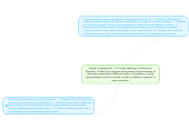 Mind map: English Language Arts, 11th Grade, Reading for Information Standard:  Students will integrate and evaluate multiple sources of information presented in different media or formats(e.g., visually, quantitatively) as well as in words in order to address a question or solve a problem.