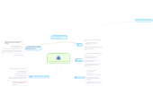 Mind map: Building Breed Communities