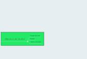 Mind map: Norma Internacional de Auditoría 501