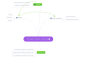 Mind map: The game of girls and boys