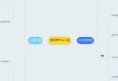 Mind map: 豊臣時代ねつ造