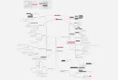 Mind map: ARCHIVE