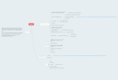 Mind map: Papers