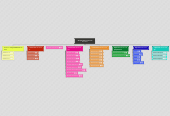 Mind map: Оперативная система Windows