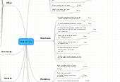 Mind map: Roles/Goals