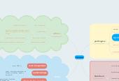 Mind map: Clostridium