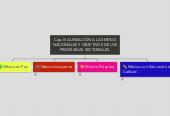 Mind map: Cap. III ALINEACIÓN A LAS METAS NACIONALES Y OBJETIVOS DE LOS PROGRAMAS SECTORIALES.