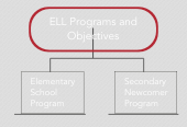 Mind map: ELL Programs and Objectives