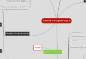Mind map: Transtornos de aprendizagem