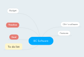 Mind map: BC Software